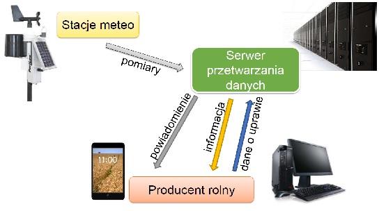 Schemat działania systemu eDWIN